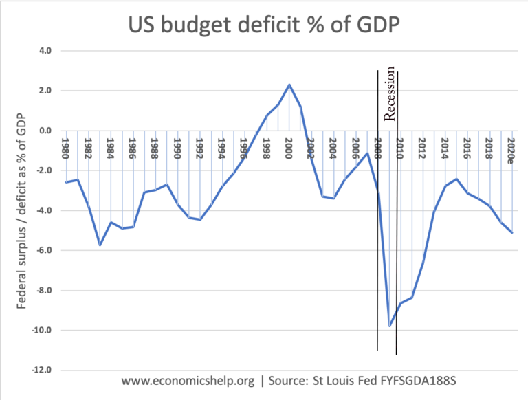 federal-deficit-us-gdp-1980-20-recssion