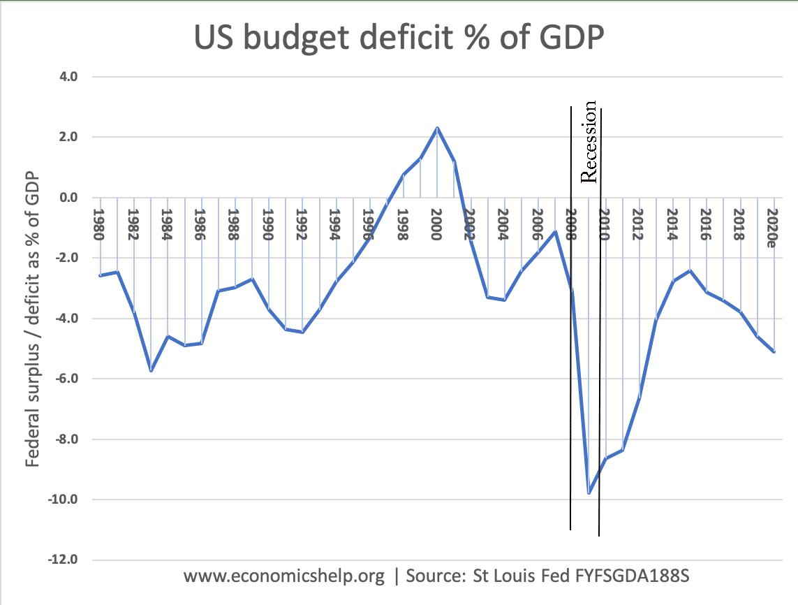 federal-deficit-us-gdp-1980-20-recssion