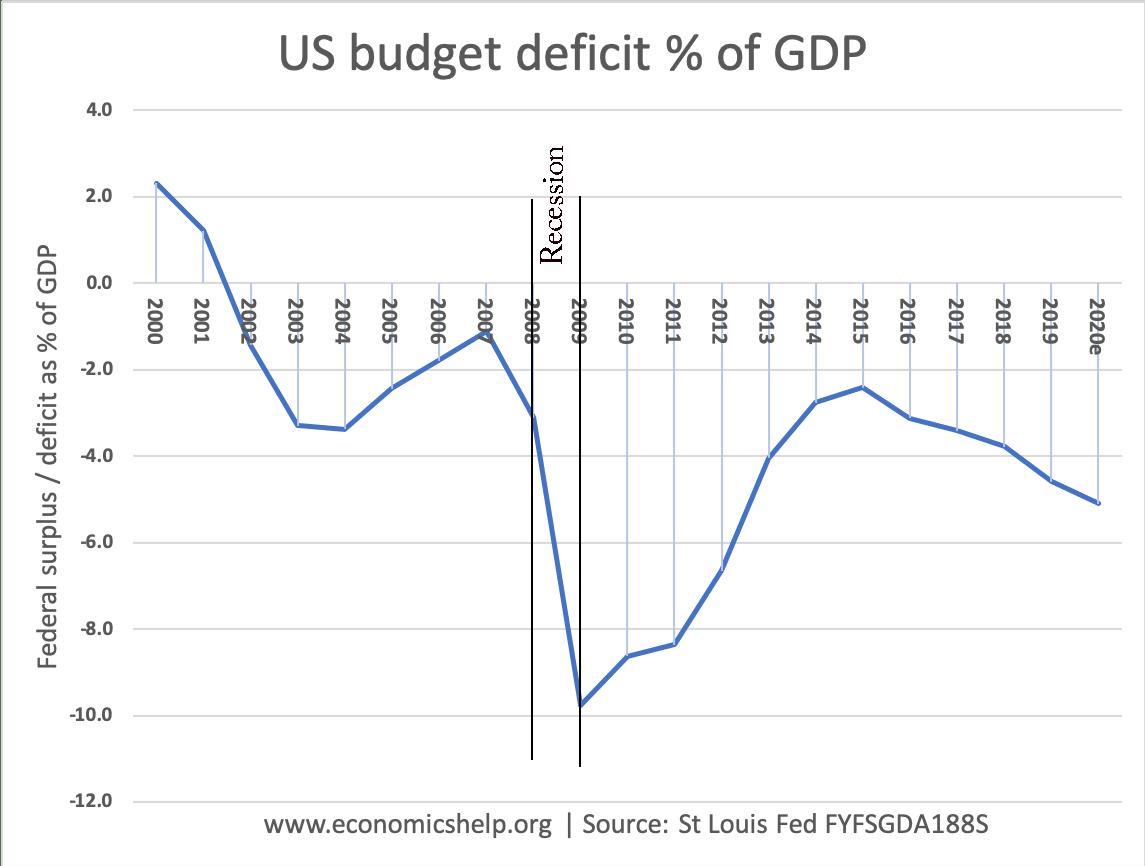 federal-deficit-us-gdp-2001-20-recesion