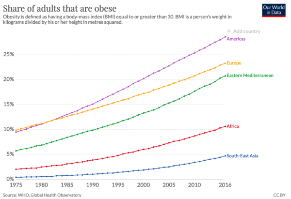 growth-of-obesity-rates
