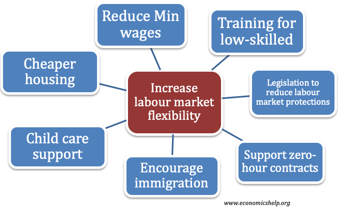 increase-labour-market-flexibility