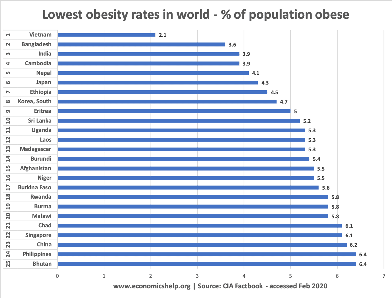 lowest-25-obesity-rates