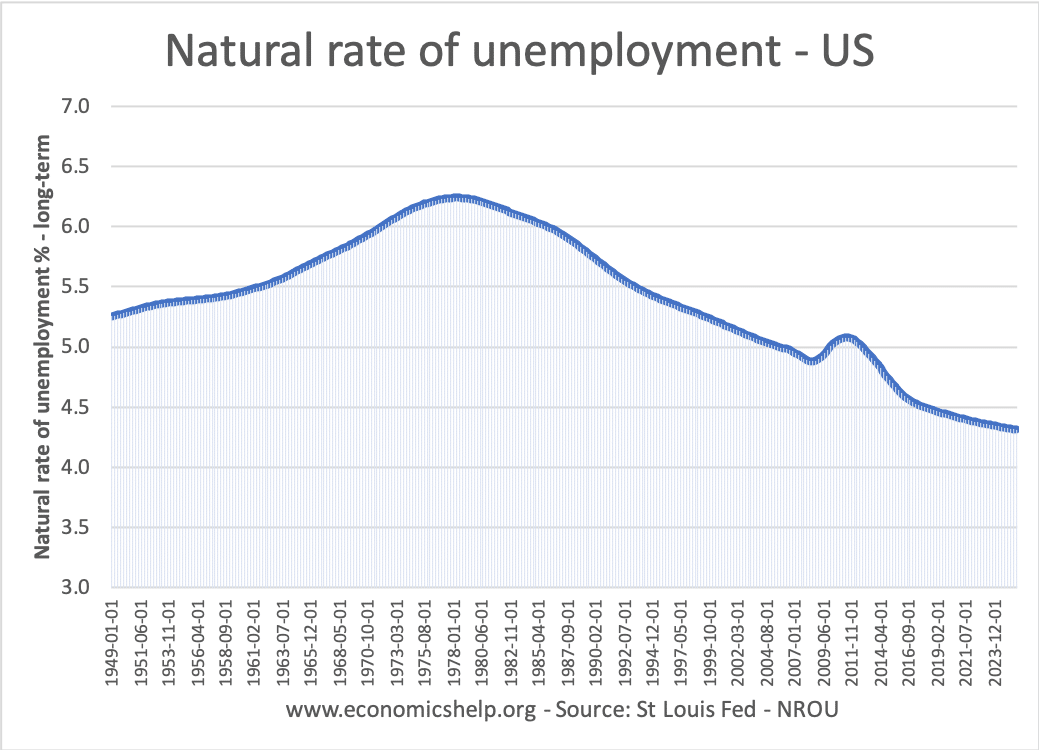 natural-rate-of-unemployment-uis