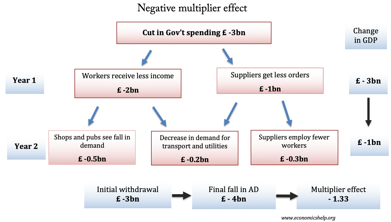 negative-multiplier-effect