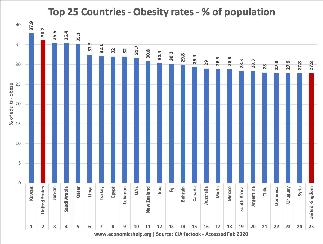 obesity-rates-top-25