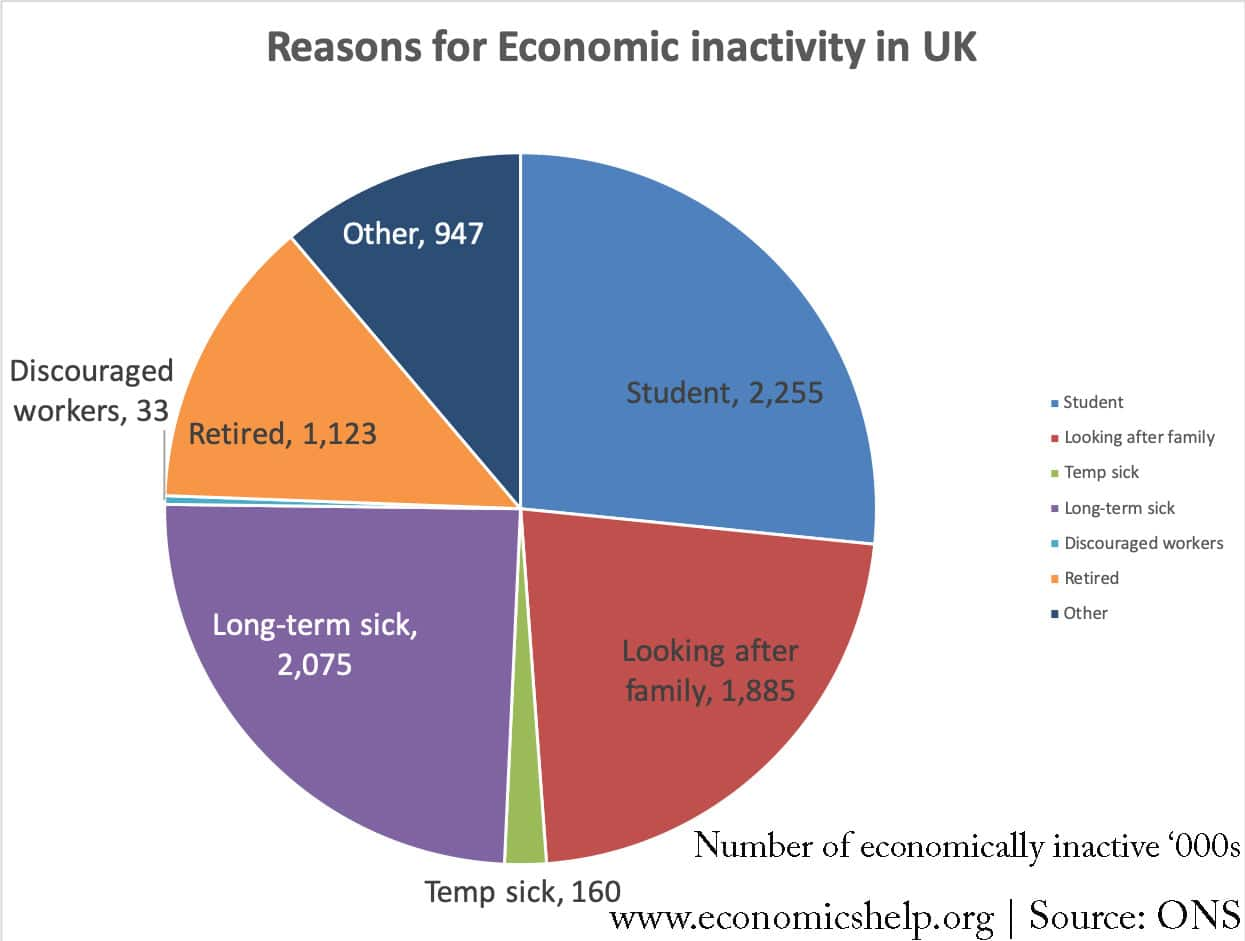 reasons-for-economic-inactivity