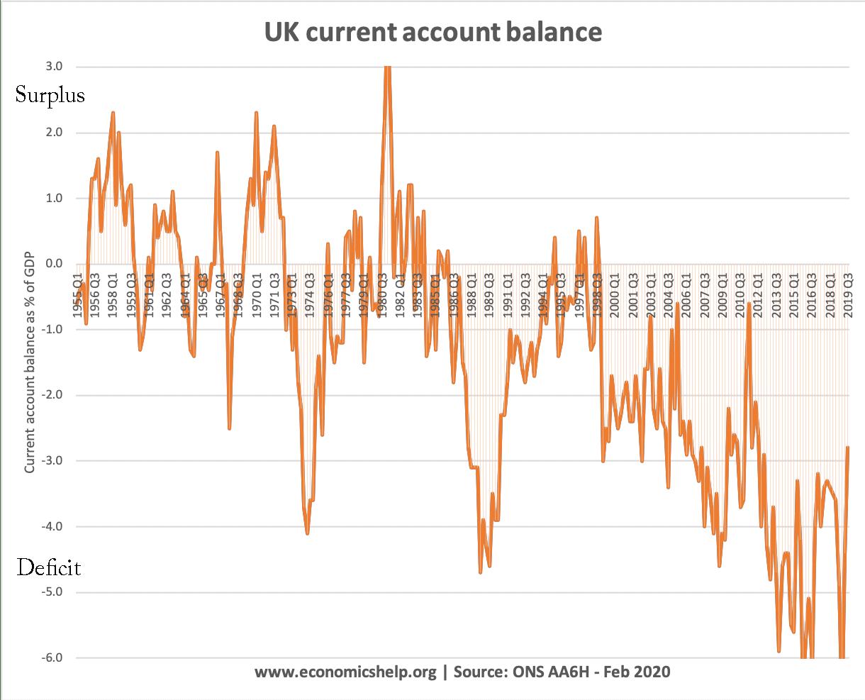 uk-current-account-48-2020