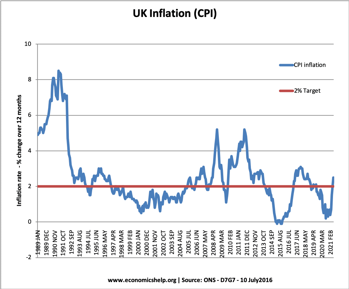 uk-inflation-1989-2021-