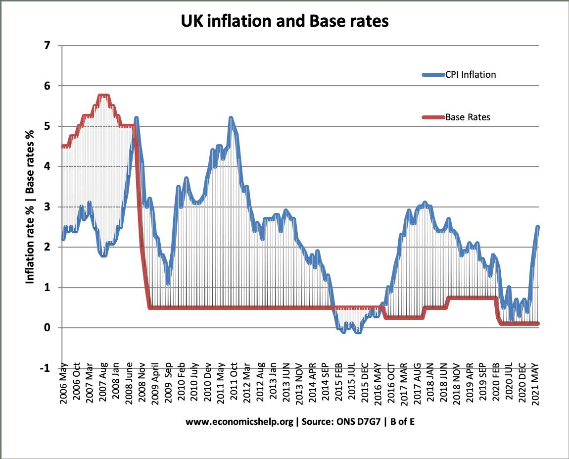 uk-inflation-base-rates