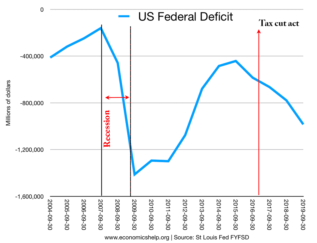 us-federal-deficit