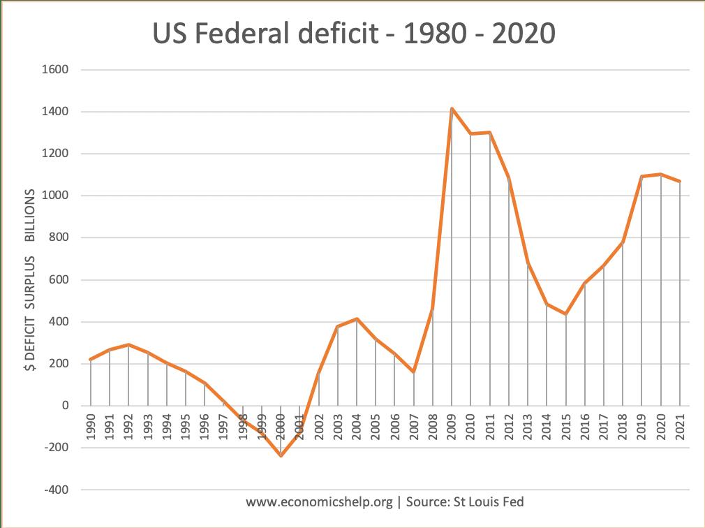 us-federal-deficit-1980-2020