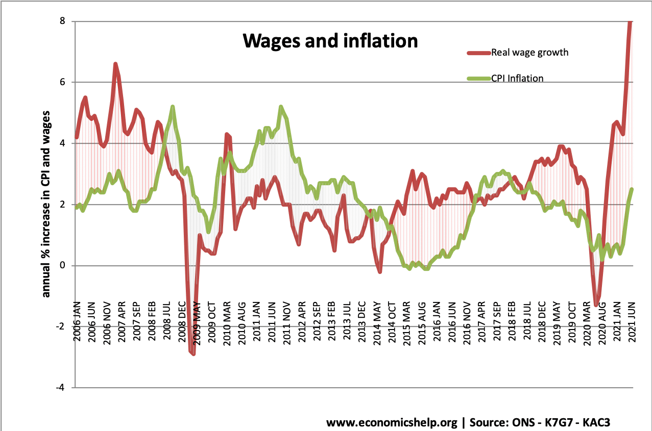 wages-inflation-uk