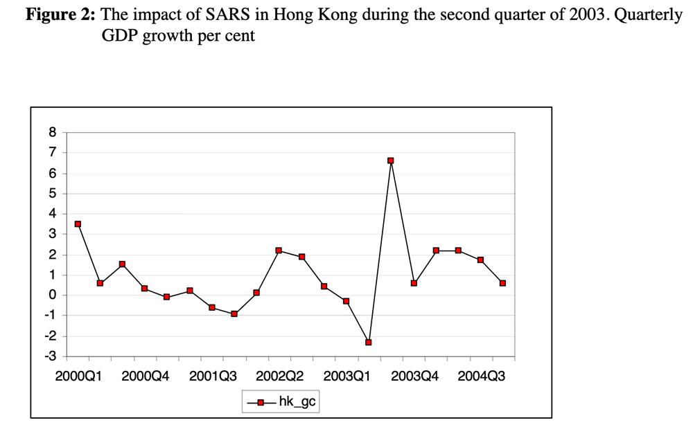 impact-of-sars-on-hong-kong
