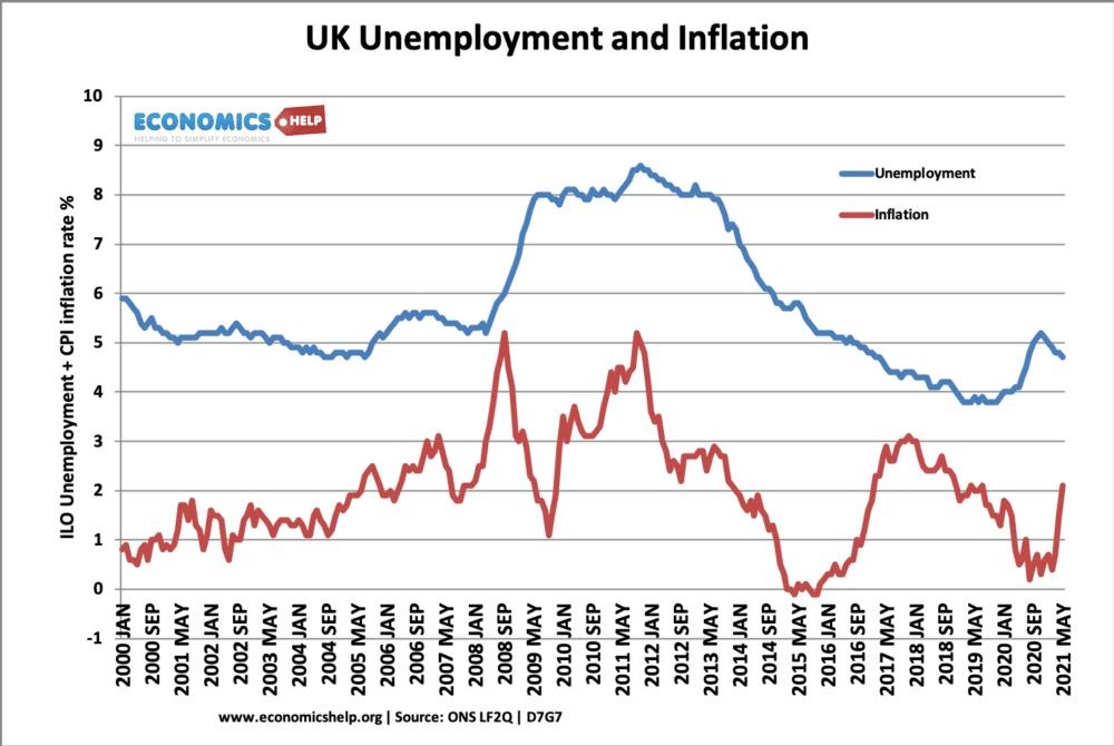 unemployment-inflation