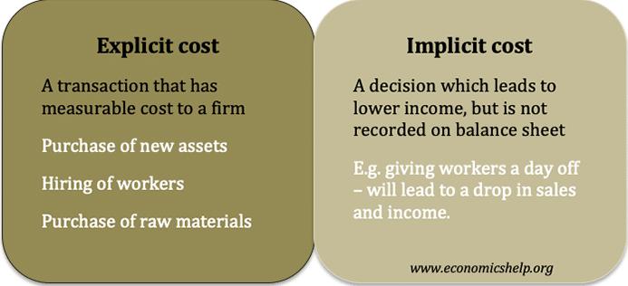 accounting profit and economic profit formulas