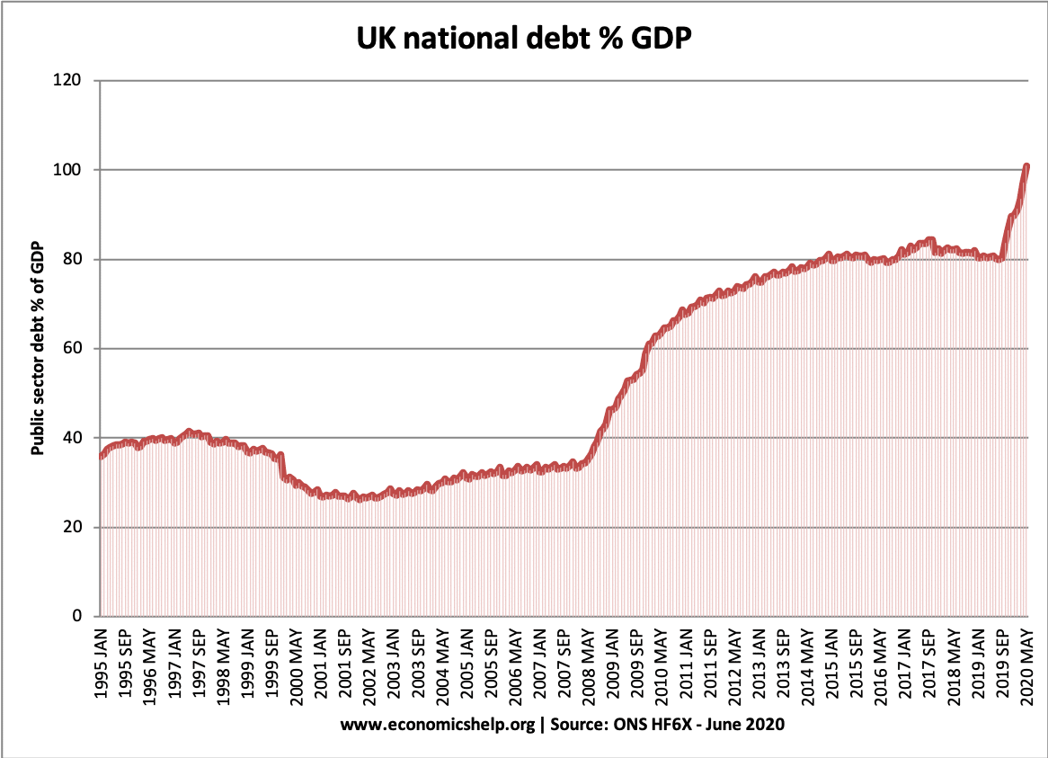 uk-debt-june-2020