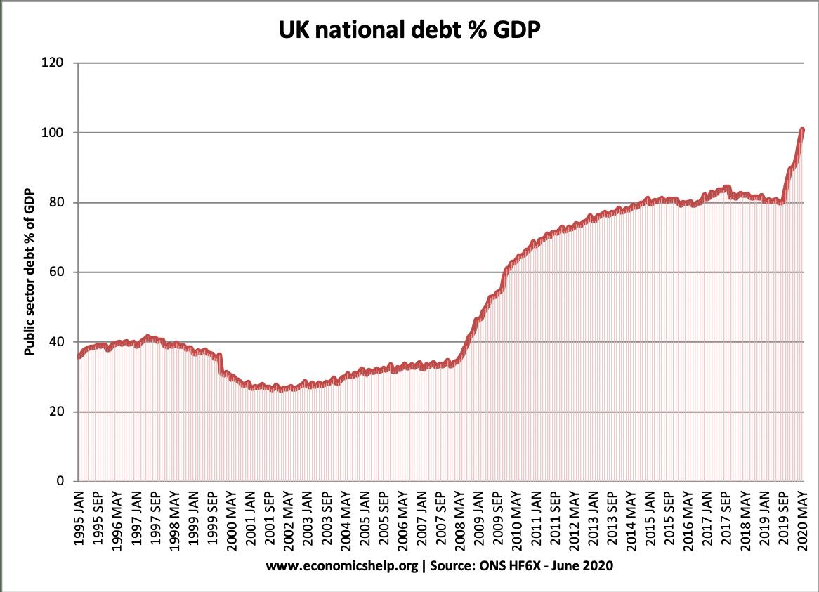 UK National Debt - Economics Help