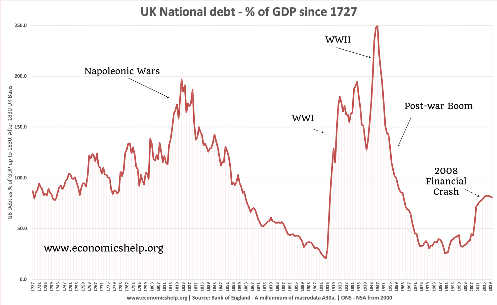 uk-national-debt-since-1727-annotated