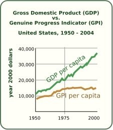GDP_vs_GPI_in_US