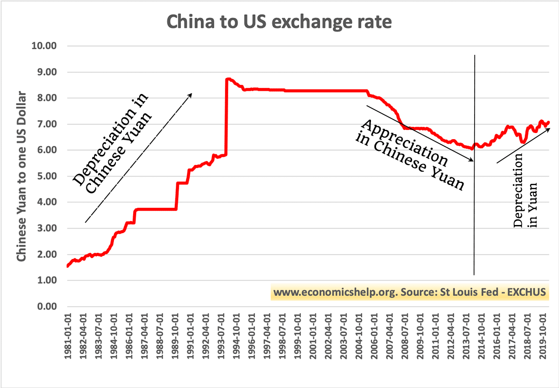 Difference Between Yuan And Renminbi