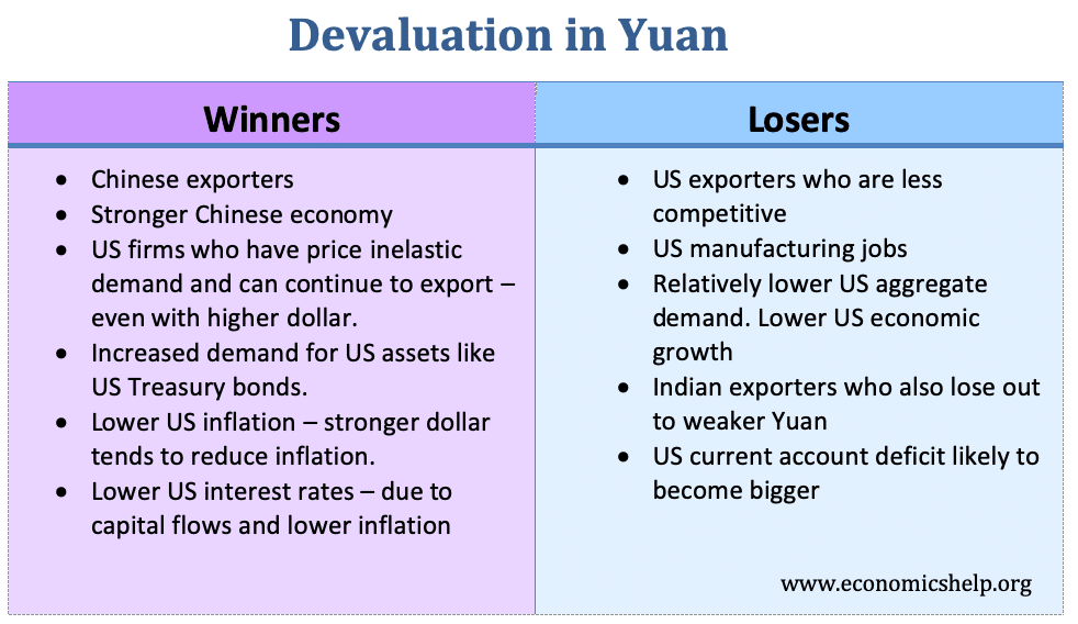 devaluation-in-yuan