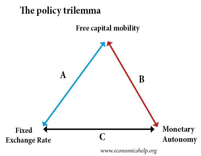 policy-trilemma