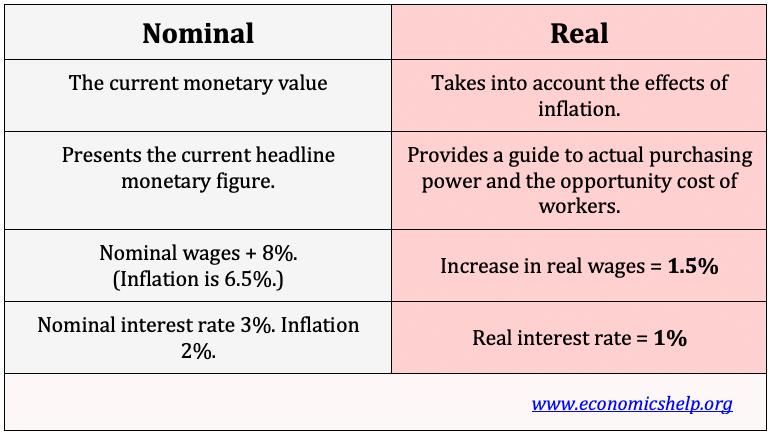 real-nominal-terms
