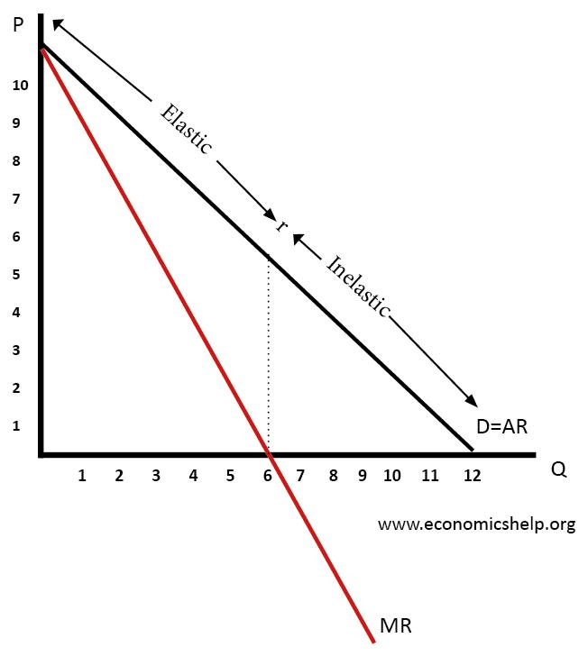 revenue-mr-and-elasticity