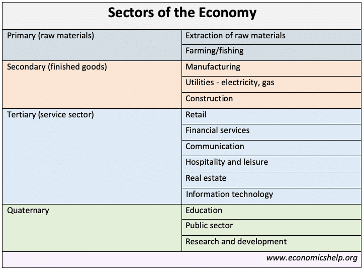 sectors-of-the-economy