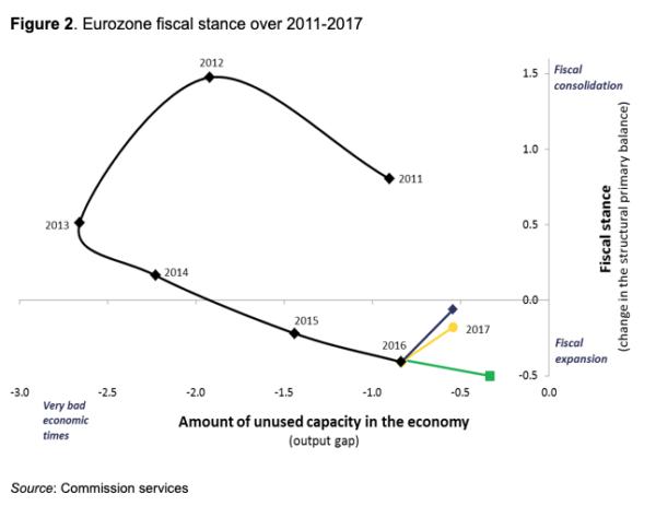 EU-fiscal stance