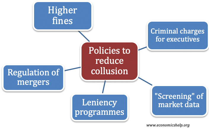 policies-reduce-collusion