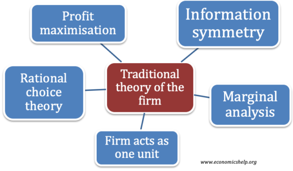 traditional-theory-of-the-firm