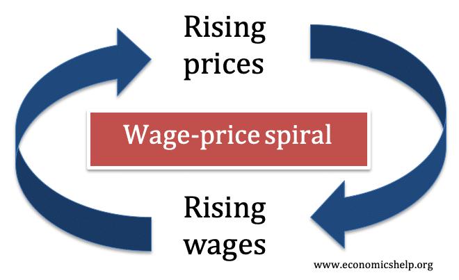 wage-price-spiral