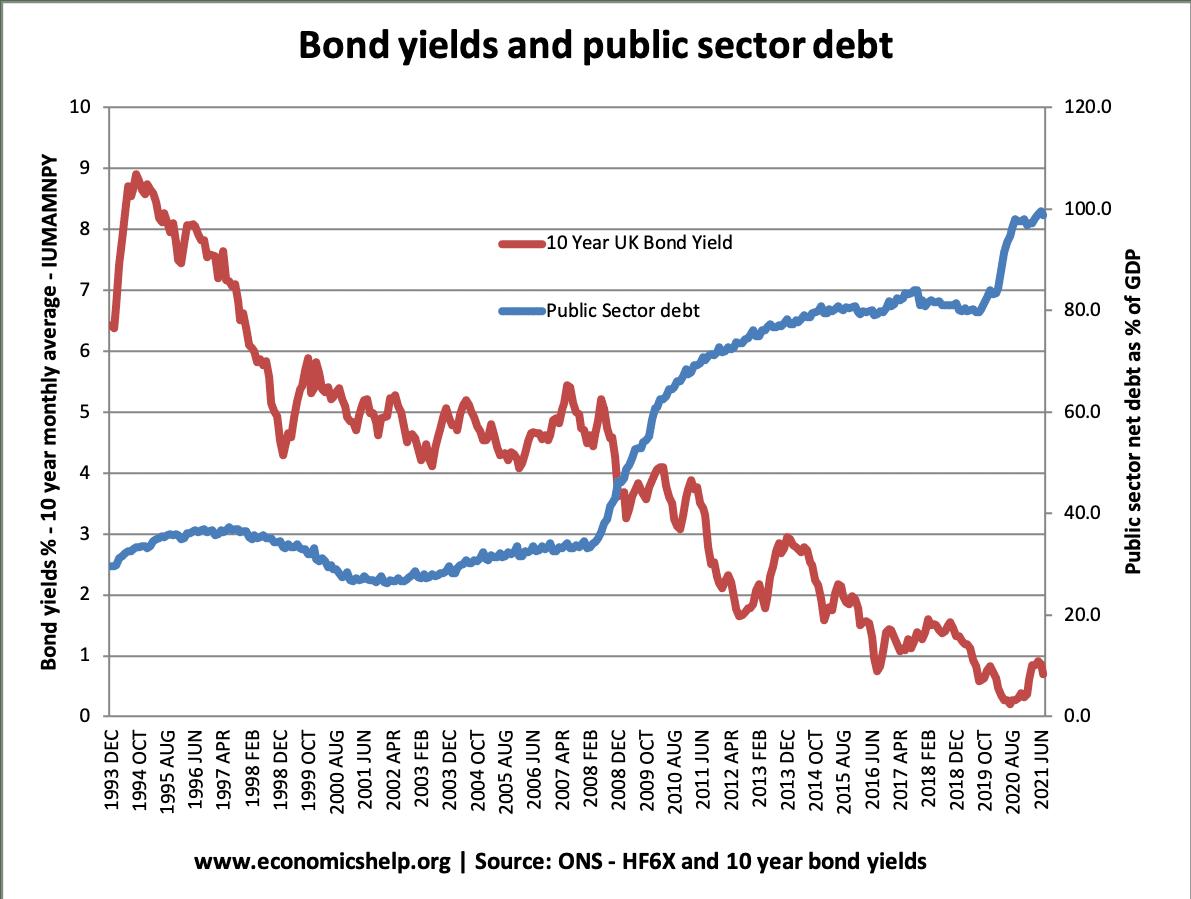 bond-yields-public-sector-debt