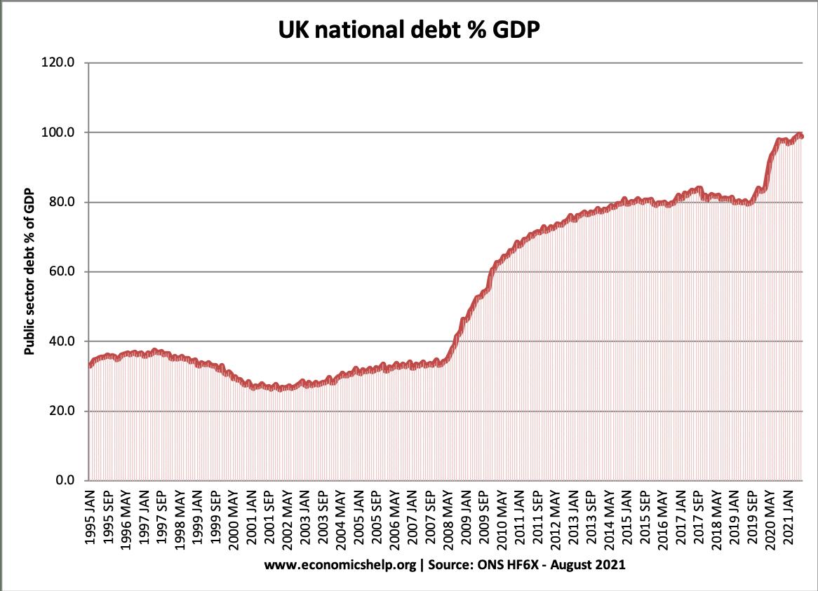 national-debt-1995-2021