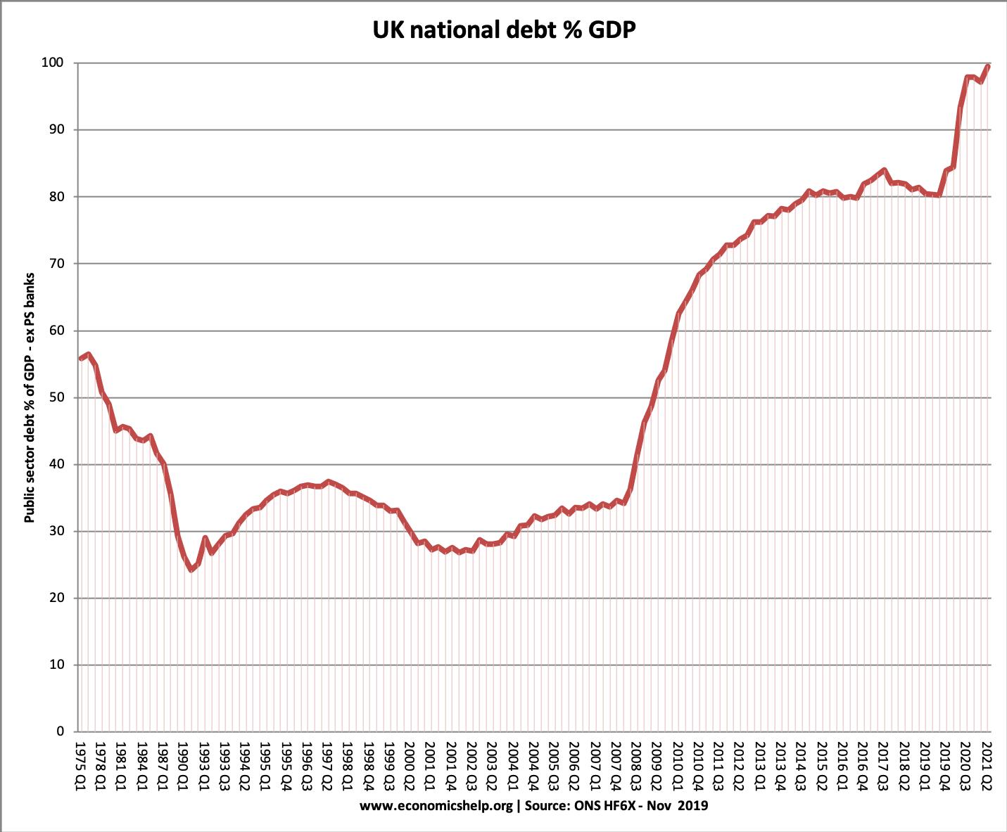 uk-national-debt-since-1975
