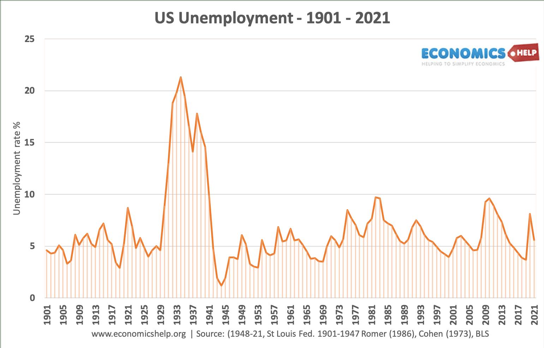 us-unemployment-1901-2021