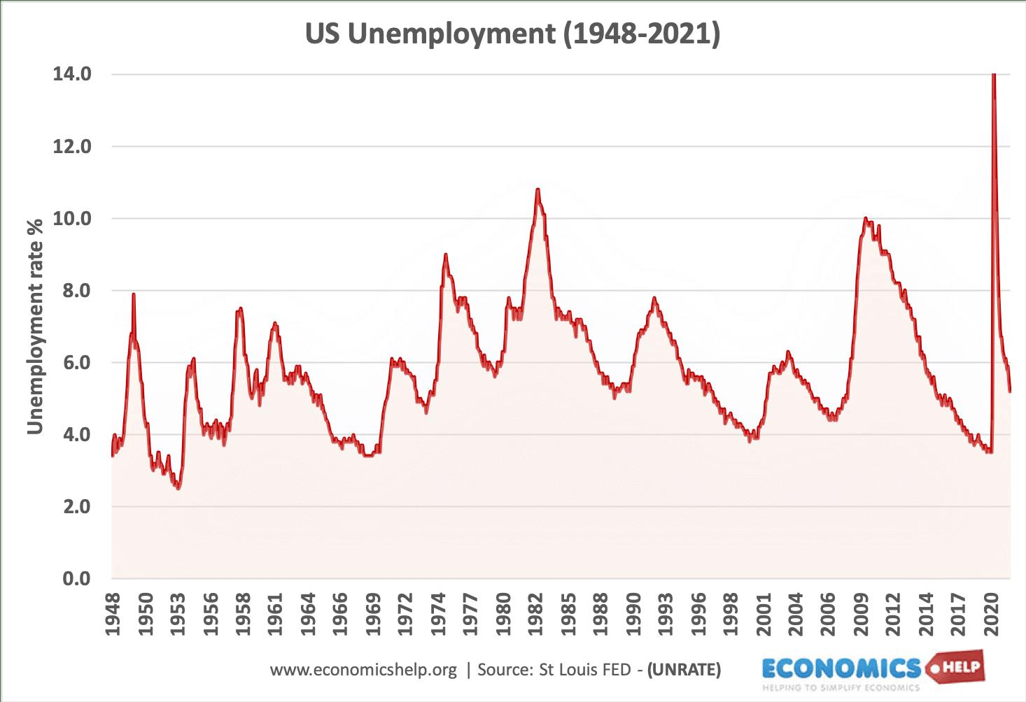 us-unemployment-1948-2021