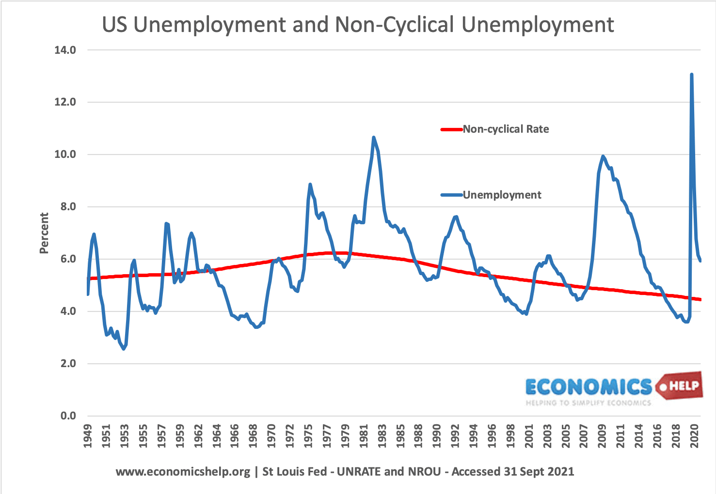 us-unemployment-non-cyclical-49-21