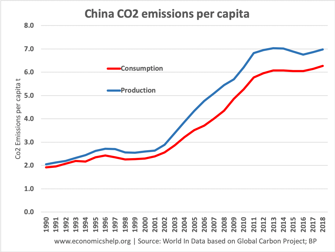china-co2-emissions-production-consumption