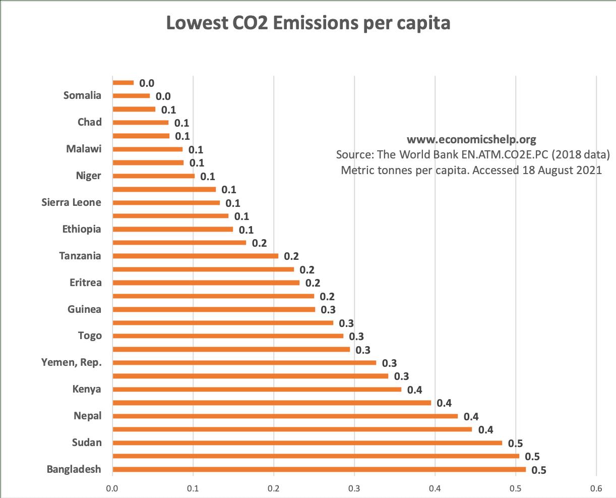 lowest-co2-emissions-per-capita