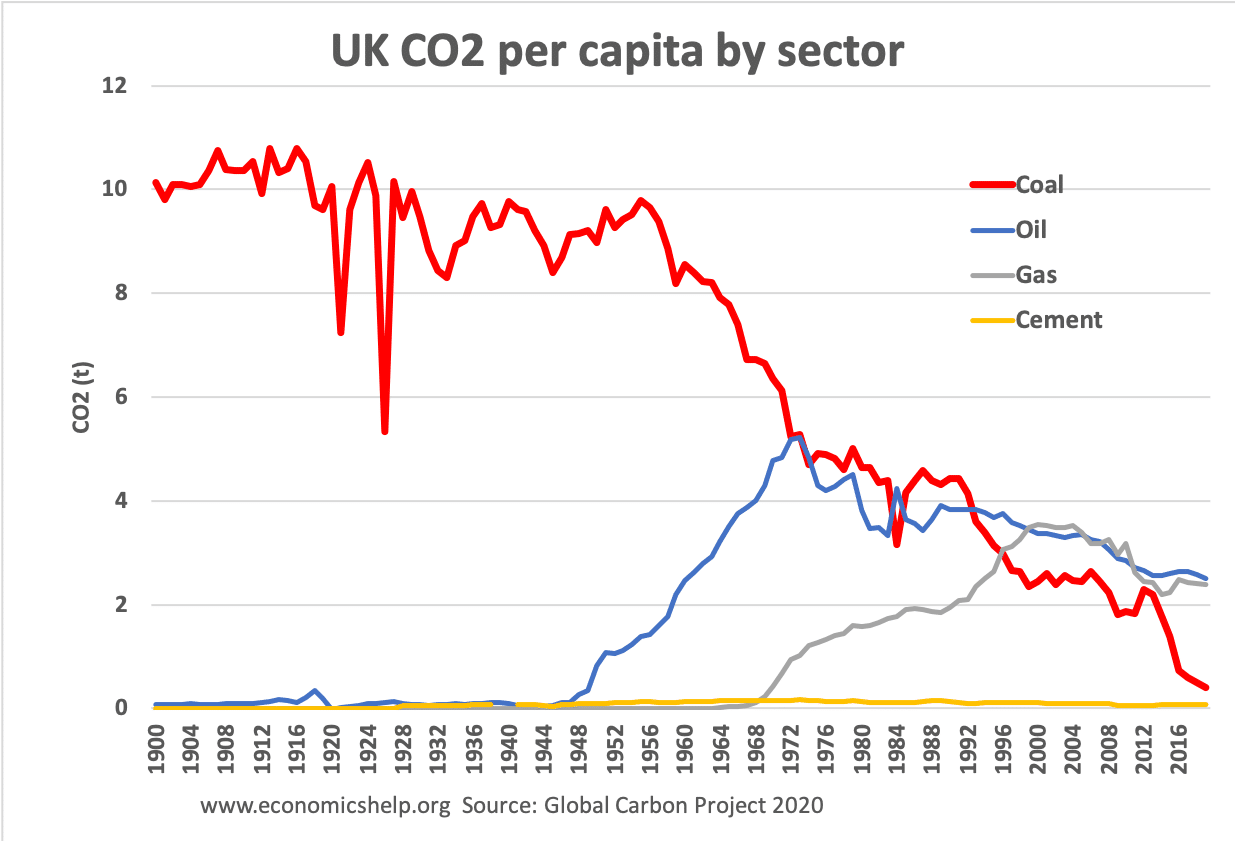 uk-co2-by-sector1900-2020