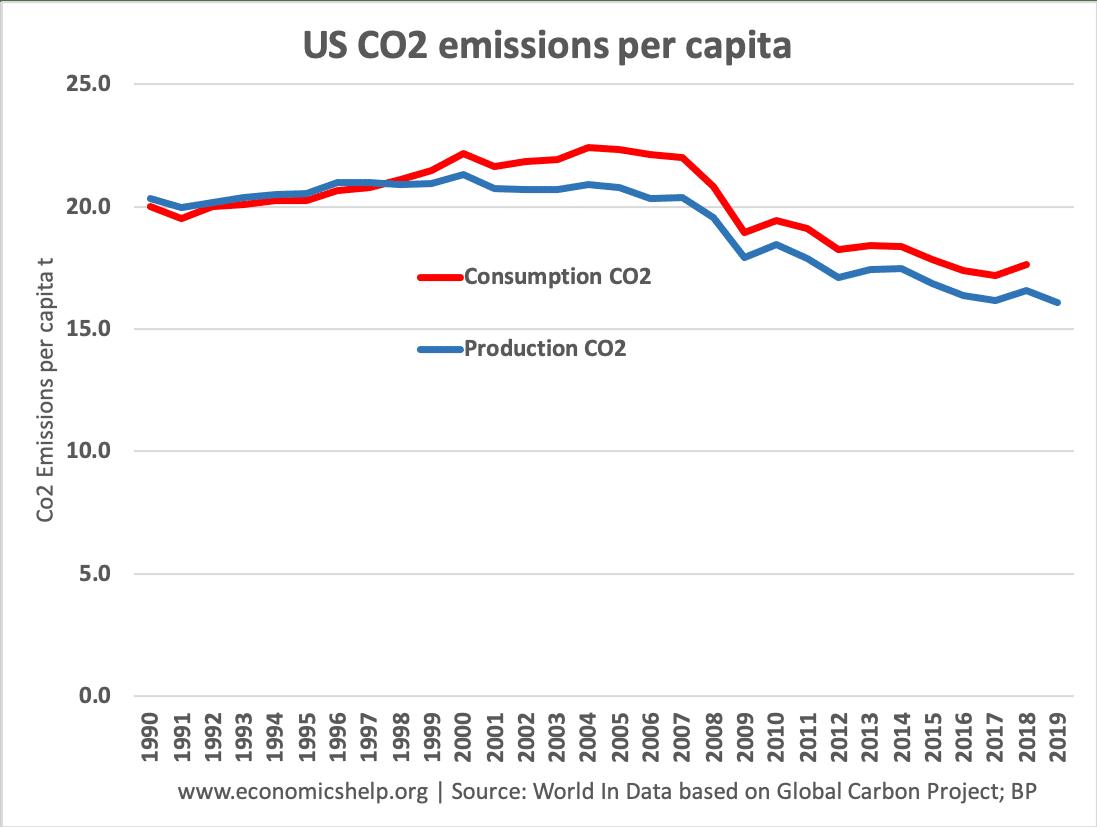 us-co2-emissions