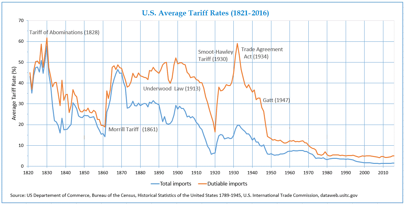 Average_Tariff_Rates_in_USA_(1821-2016)