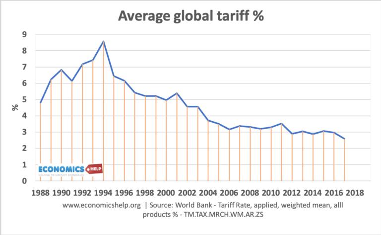 average-global-tariff-1988-2017
