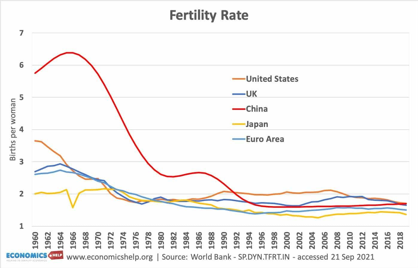 fertility-rates-china-uk-us-japan-euro