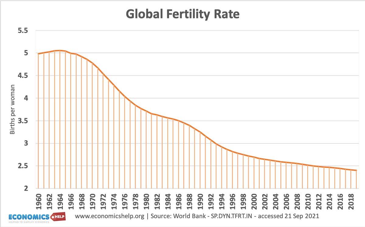 global-fertility-rate-60-21