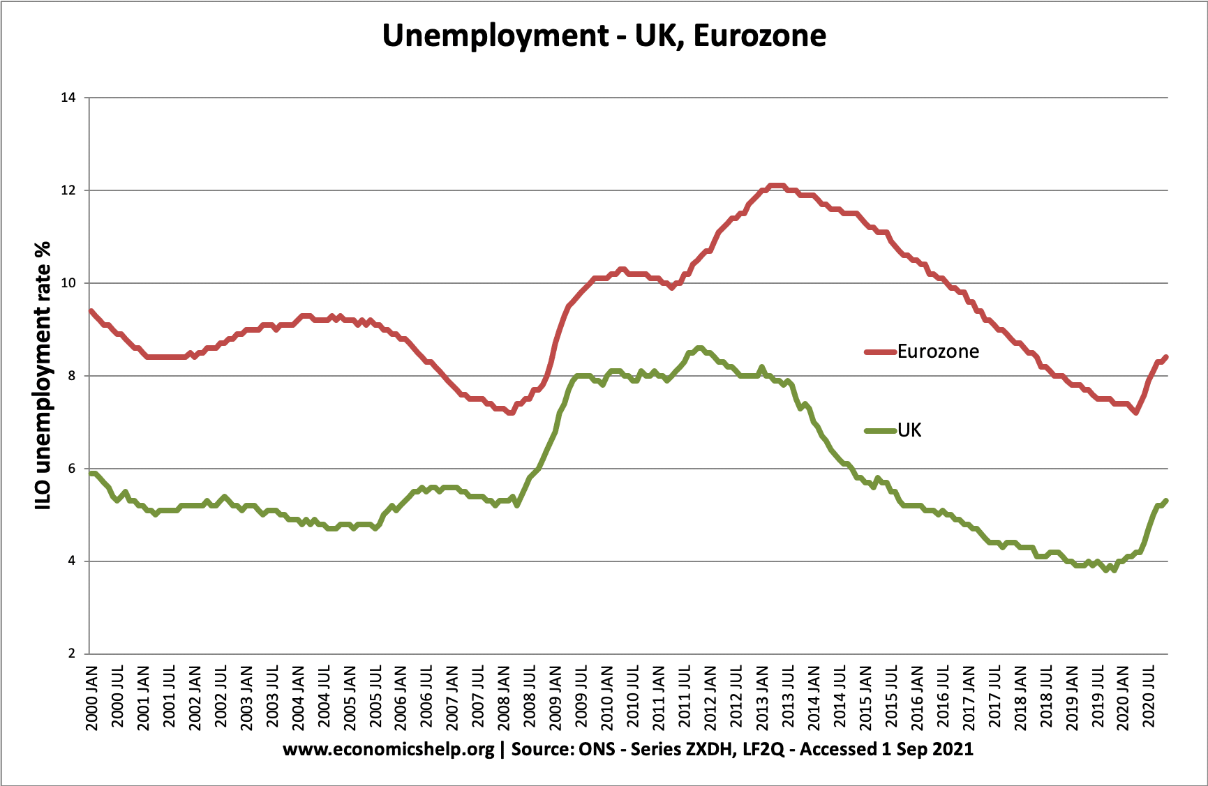 uk-eurozone-2000-2021-unemployment