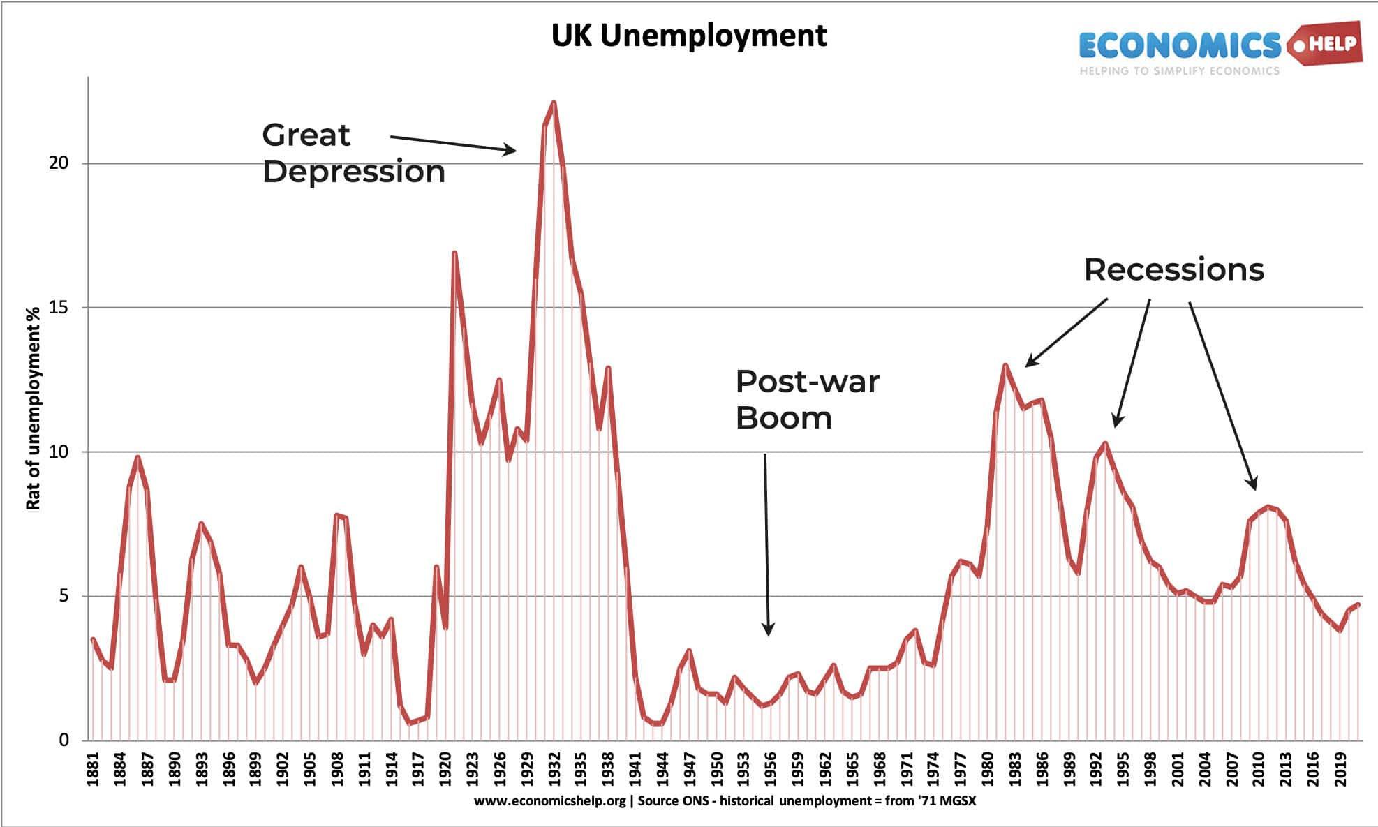 uk-historical-unemployment-1881-2021-notes