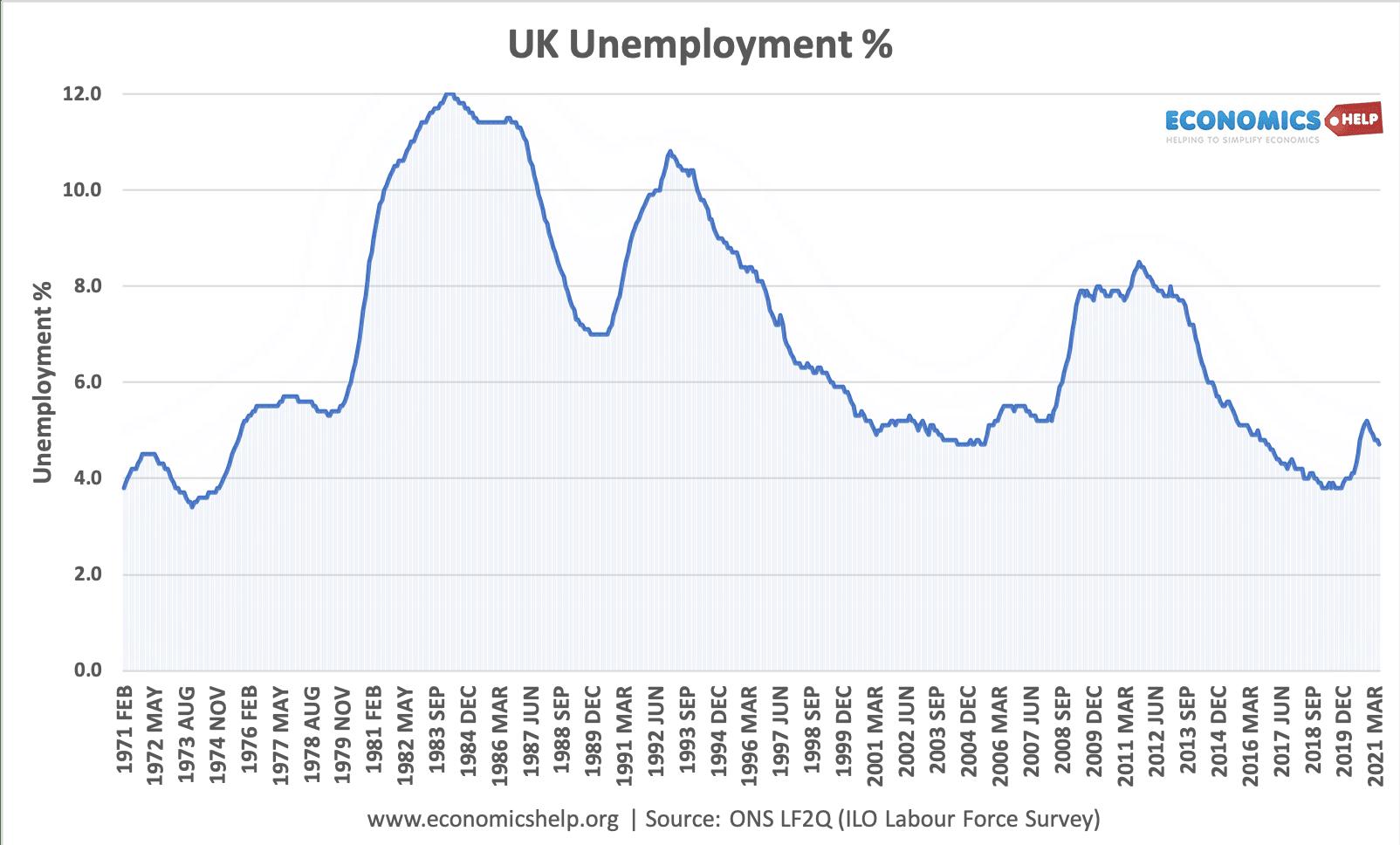 uk-unemployment-1971-2021 copy